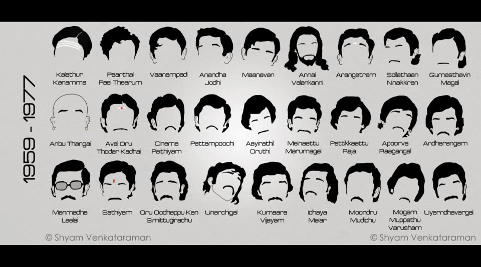 Kamal Hasan's Diffferent Get up's (1/6)