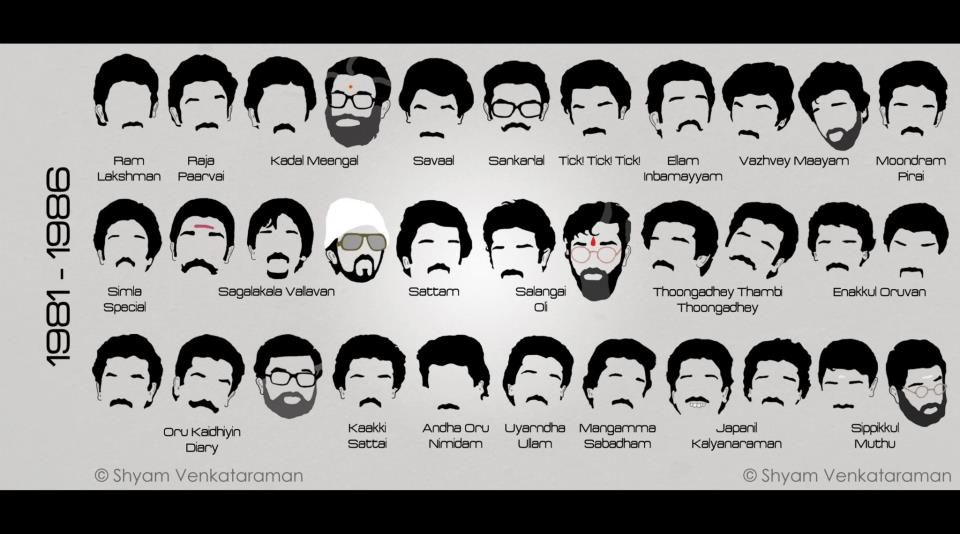Kamal Hasan's Diffferent Get up's (3/6)